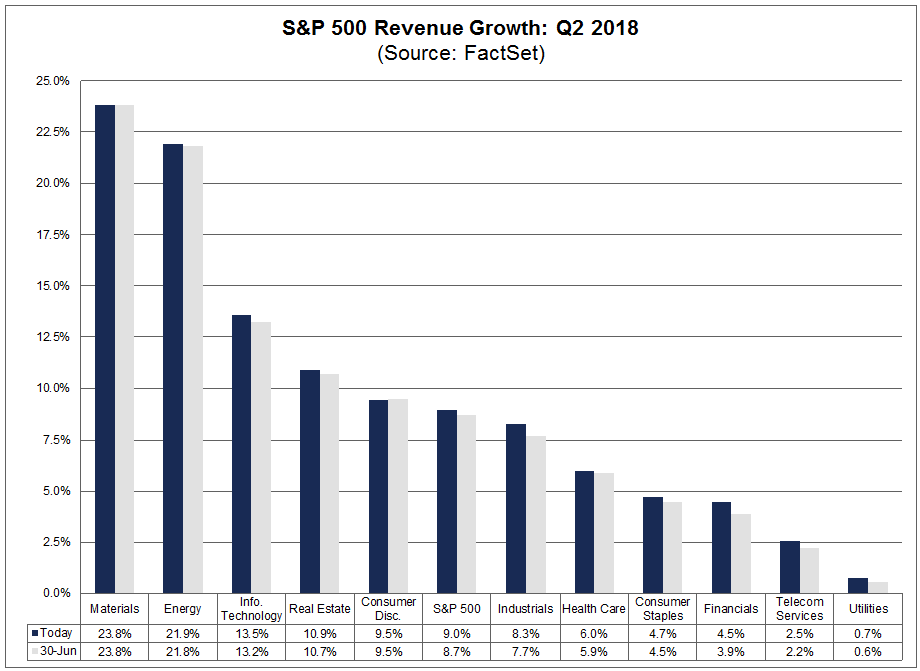 ector level revenue growth