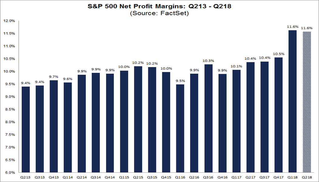 Quarterly Net Profit Margings