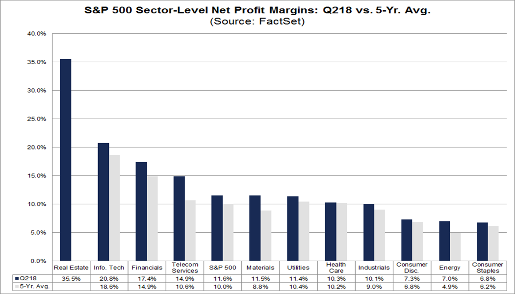 scetor level net profit margins