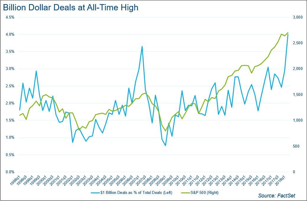 Billion Dollar Deals at an All Time High