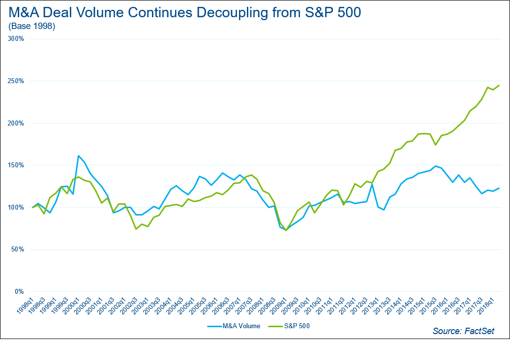MA Deal Voume Continues Decoupling form SP500