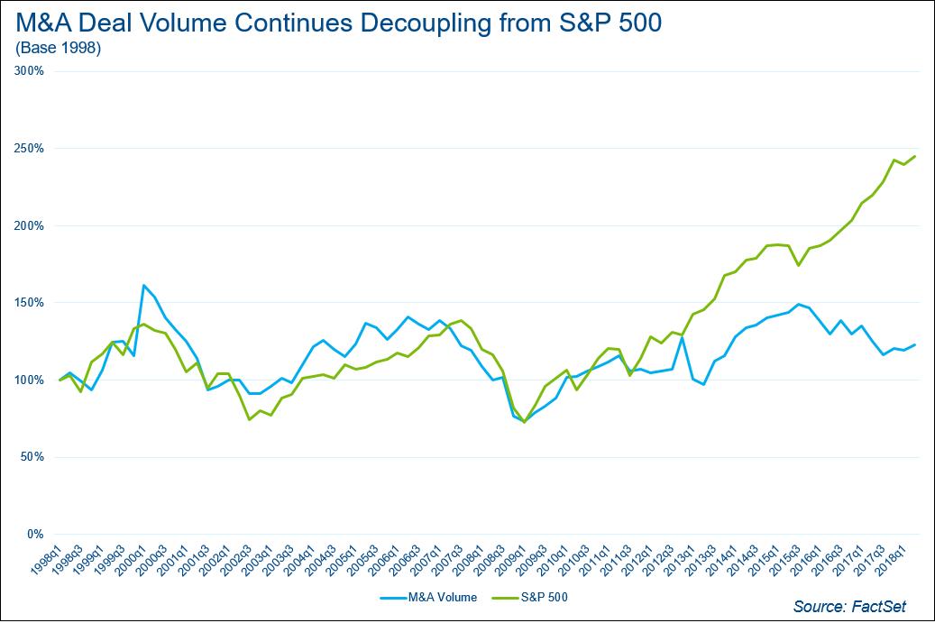 MA Deal Voume Continues Decoupling form SP500