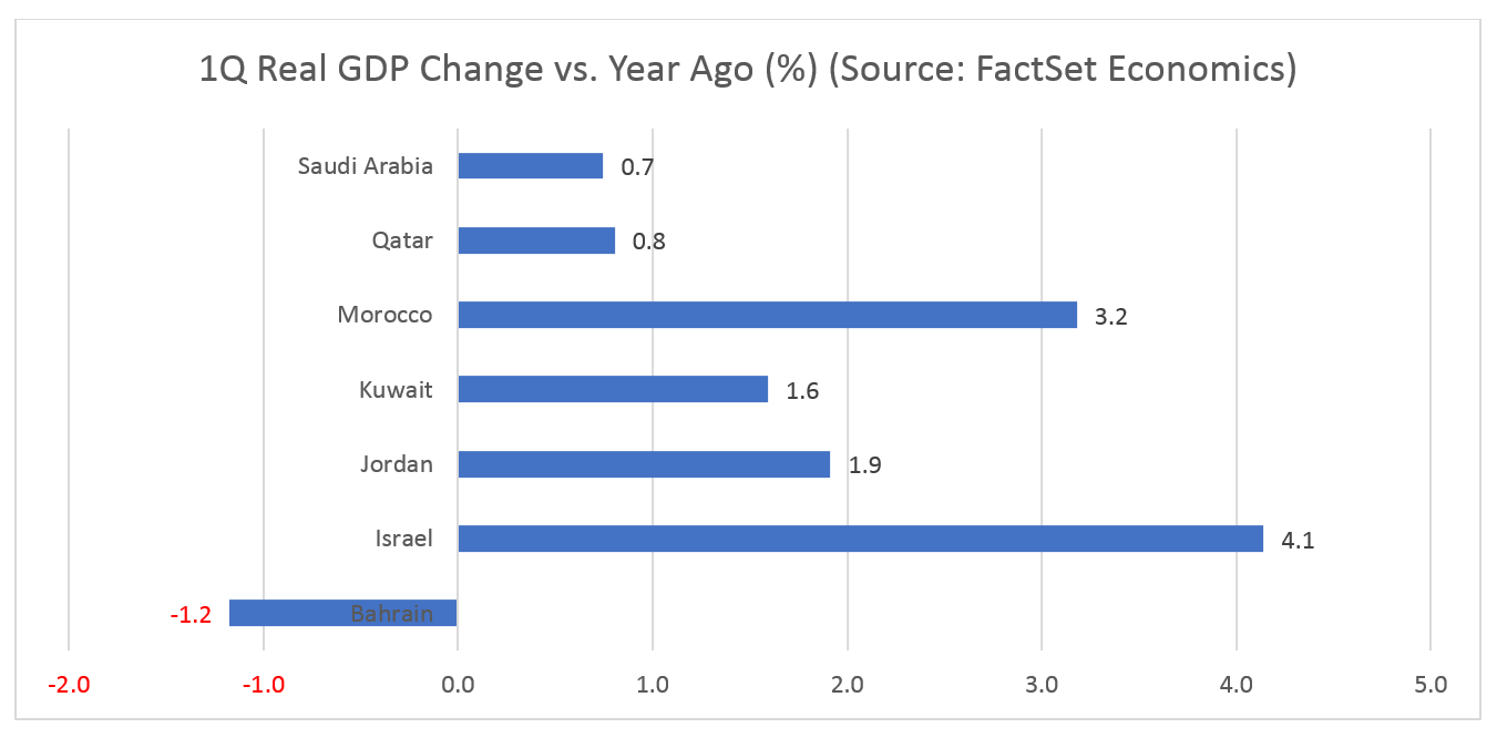 1Q Real Changes vs Year Ago Percentage
