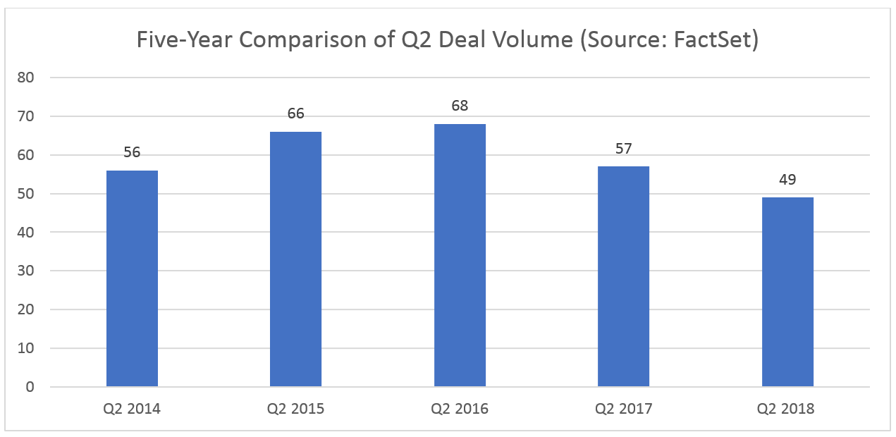 Five Year Comparison of Q2 Deal Volume