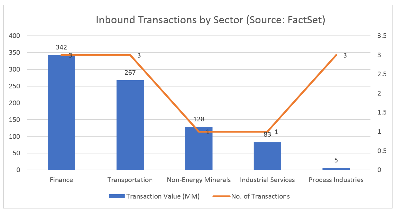 Inbound Transactions by Sector
