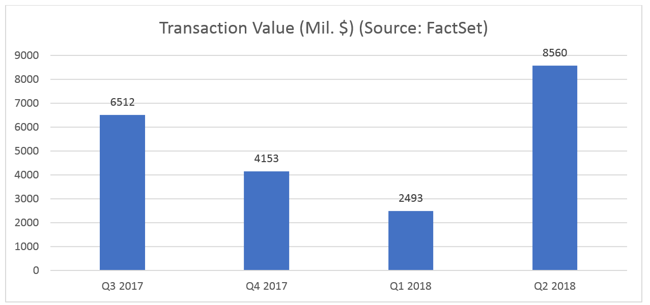 MEA Transaction Value in Millions