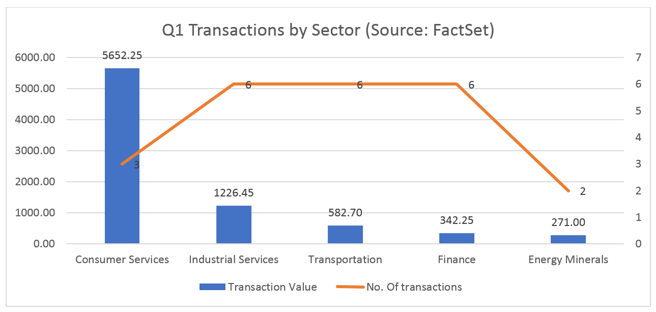 Q1 Transactions By Sector