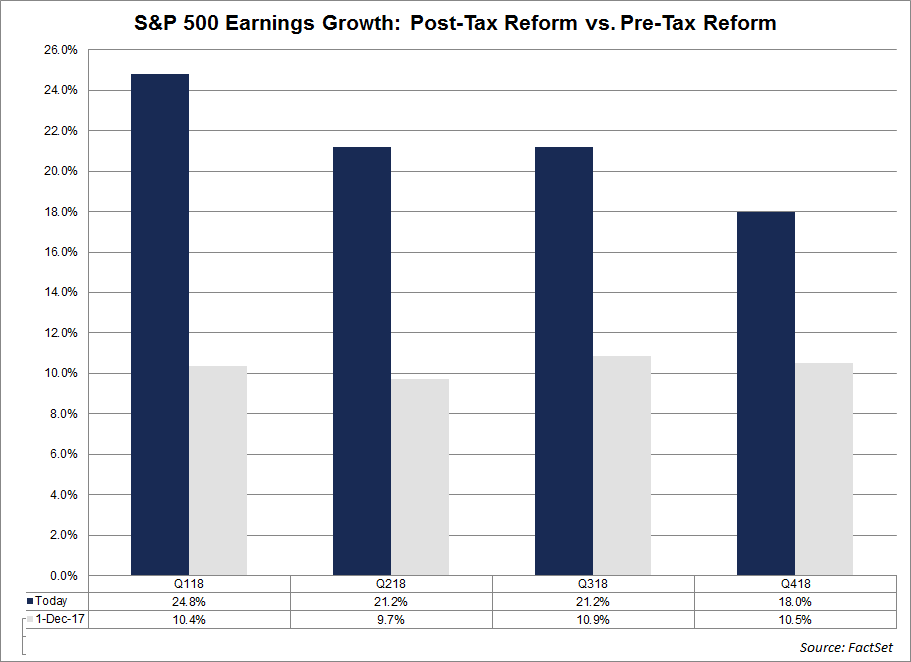 Earnings Growth pre and post tax reform