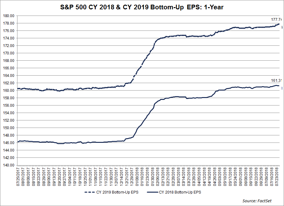 SP500 CY 2018 and CY 2019 Bottom Up EPS