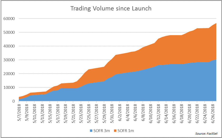 Trading Volume since Launch