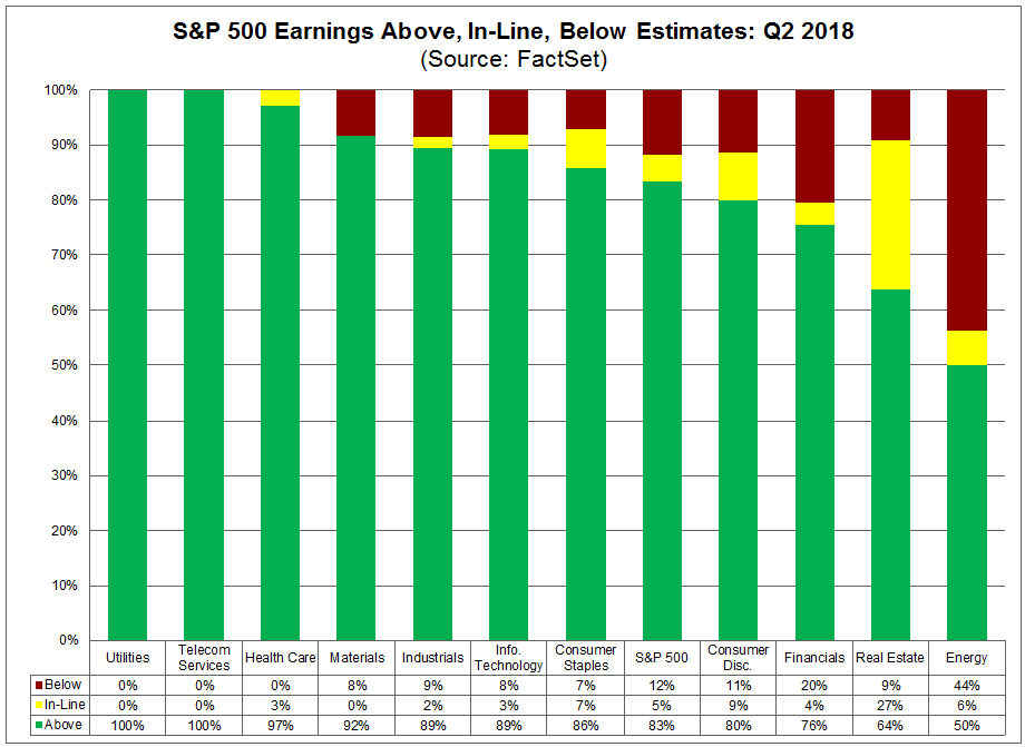 SP500 Earnings Above Inline and Below Estimates