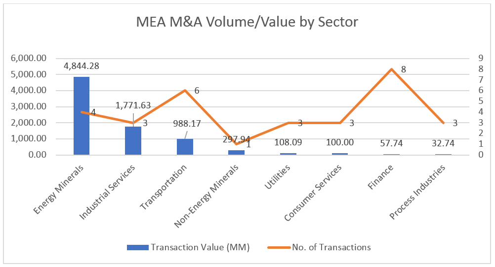 ME MA Value and Volume by Sector