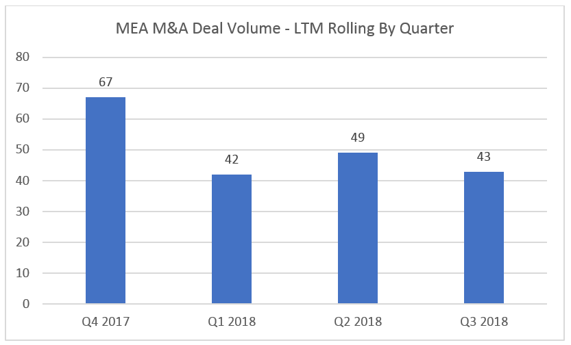 MEA Deal Volume-1