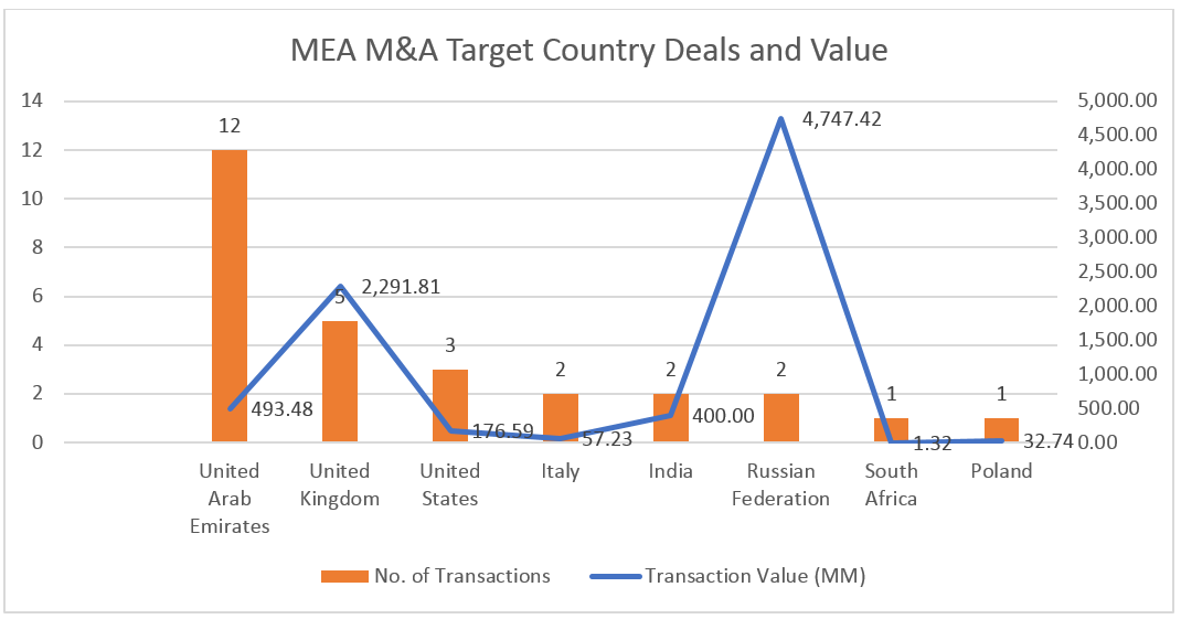 MEA MA Target Country Deals and Value