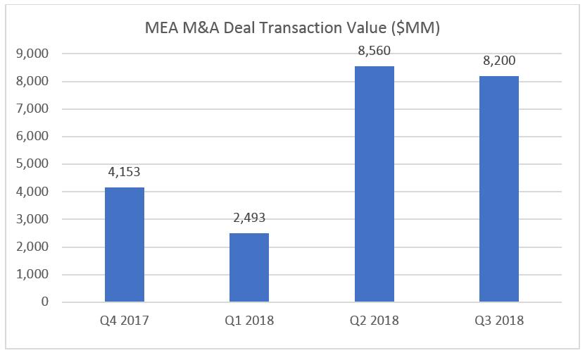 MEA MA Transaction Value