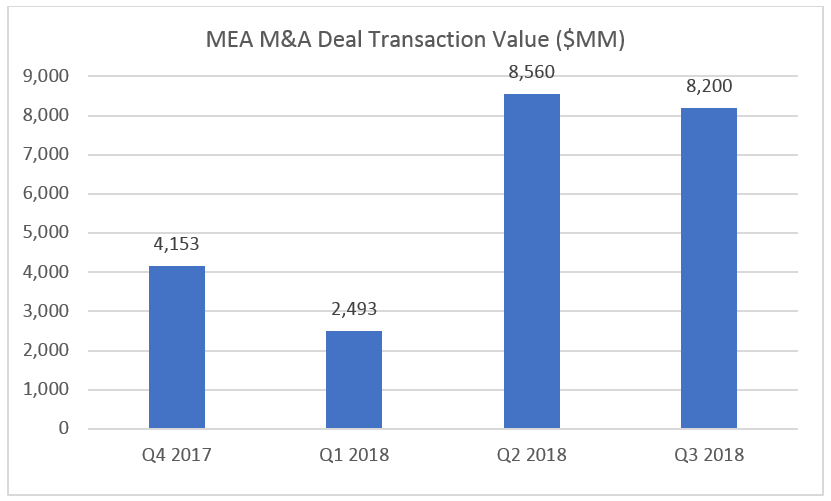 MEA MA Transaction Value