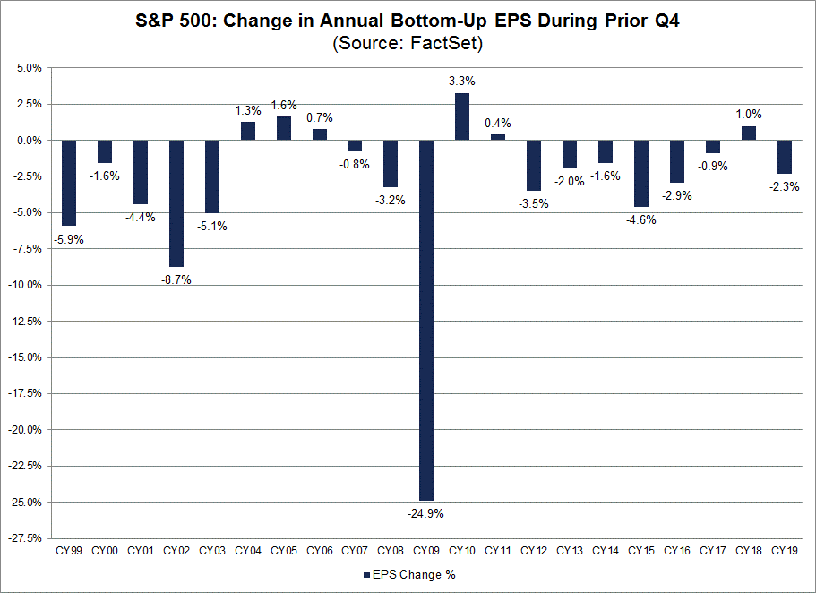 Change in Annual Bottom-Up EPS During Prior Q4