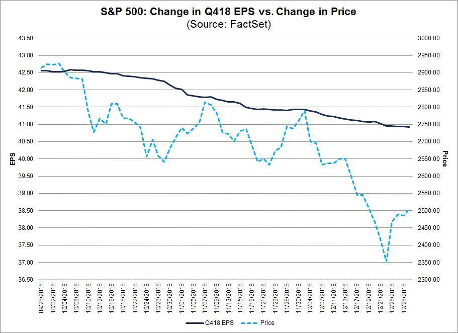 Change in Q418 EPS Vs Change in Price