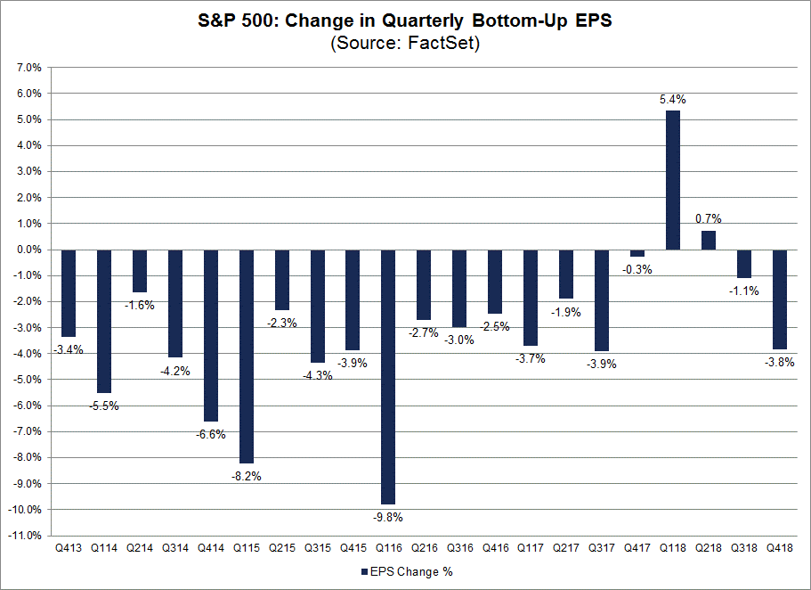 Change in Quarterly Bottom-Up EPS