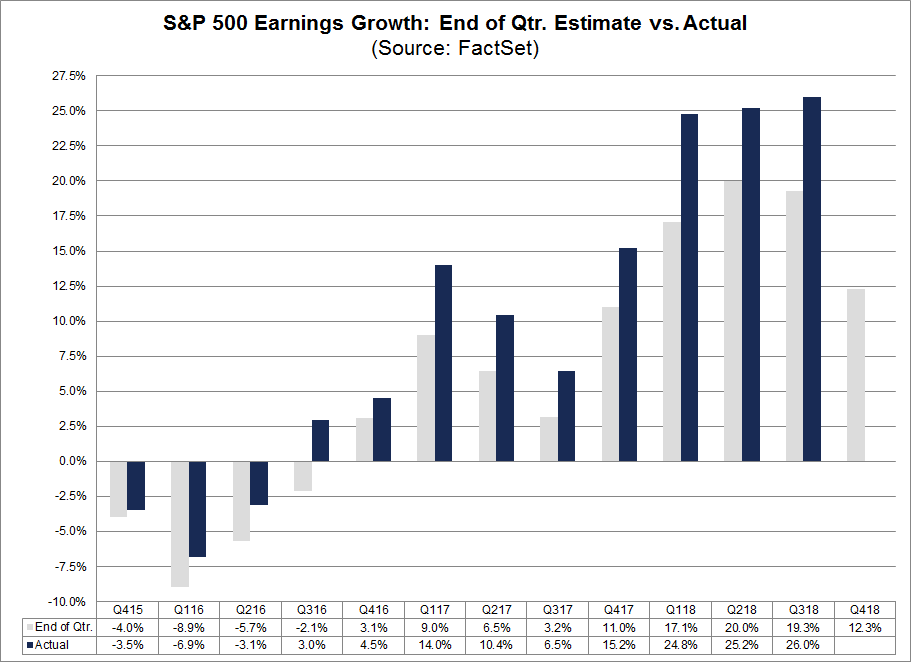 End of the Quarter Growth Estimate vs Actual