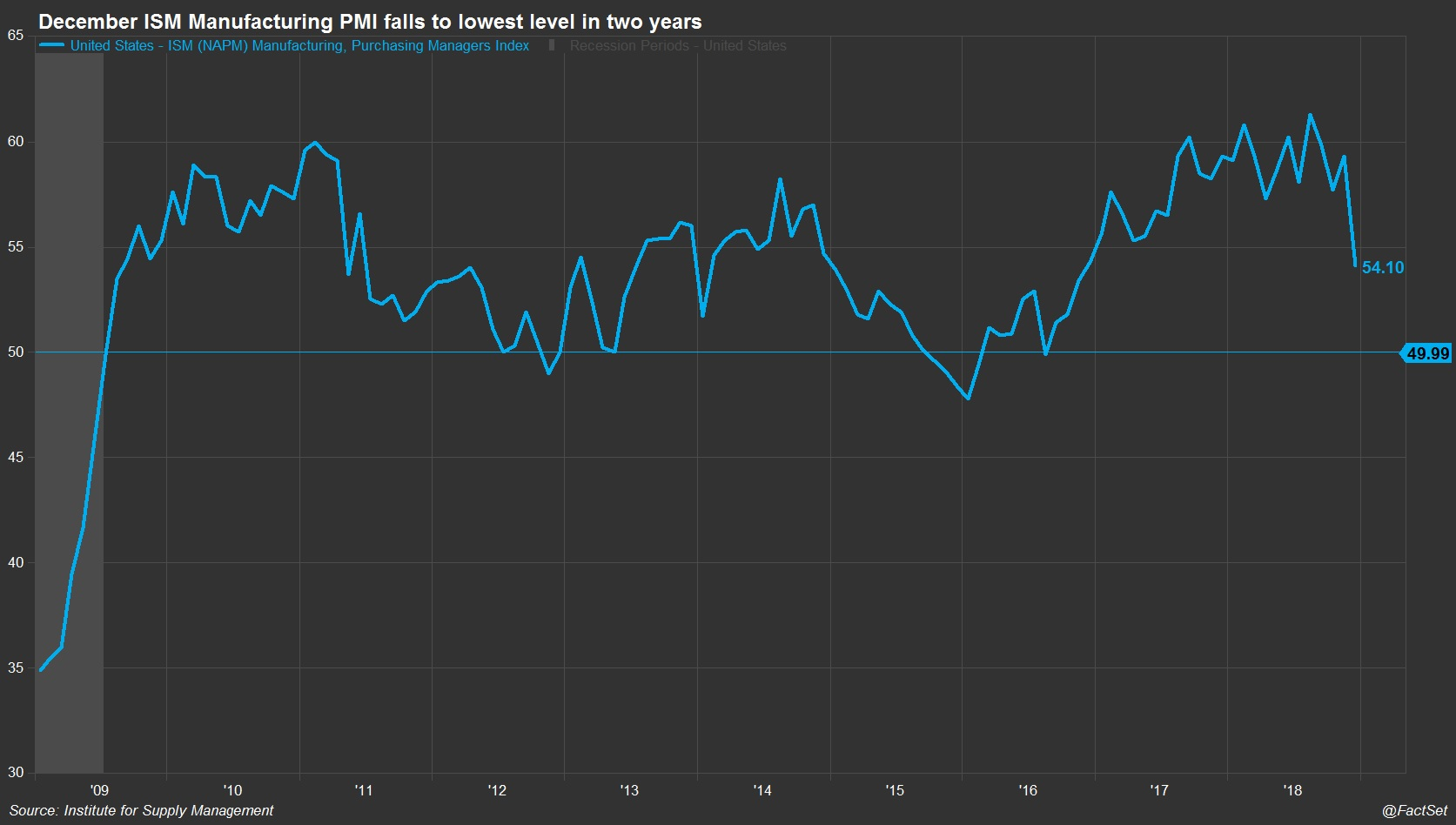 December ISM Manufacturing PMI falls to lowest level in two years