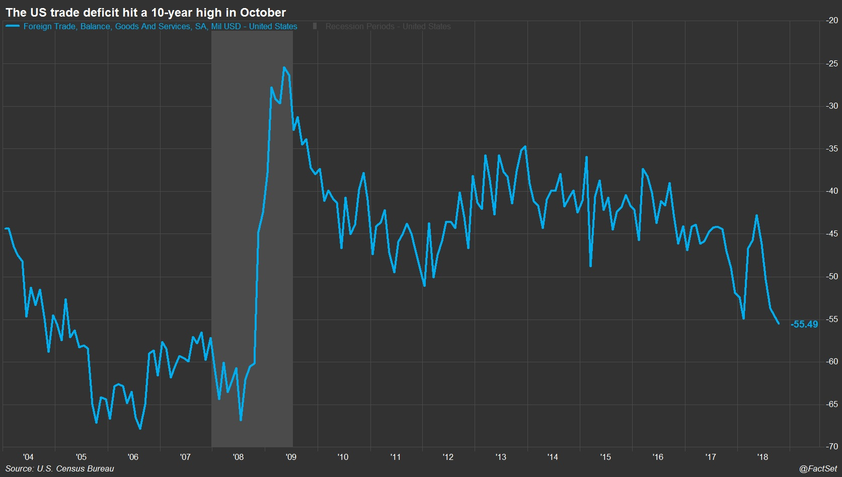 The US trade deficit hit a 10 year high in October