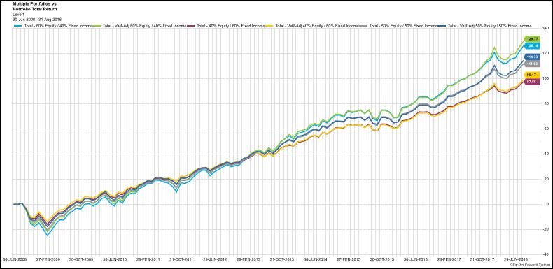 Cumulative Return for static vs var adjust portfolio