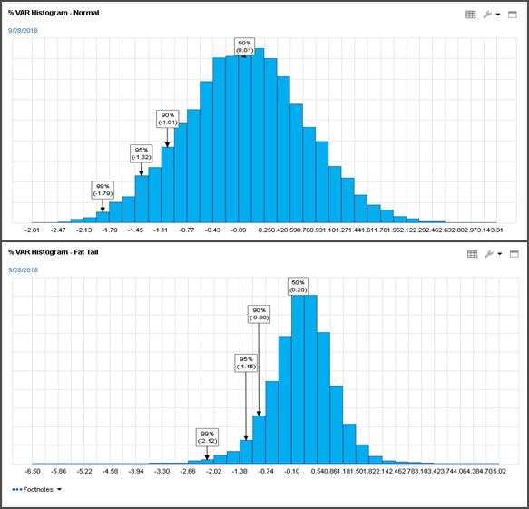 Distribution of simulated returns using Gaussian Model