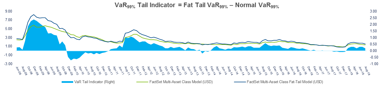 Fat Tail indicator June to Augut
