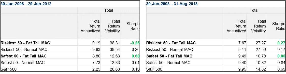 Return voliatility and sharpe ratio for risk and safe portfolios