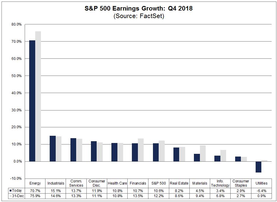 Earnings Growth q418