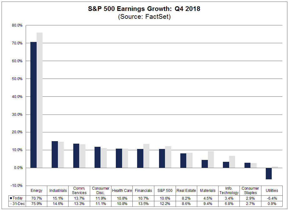 Earnings Growth q418