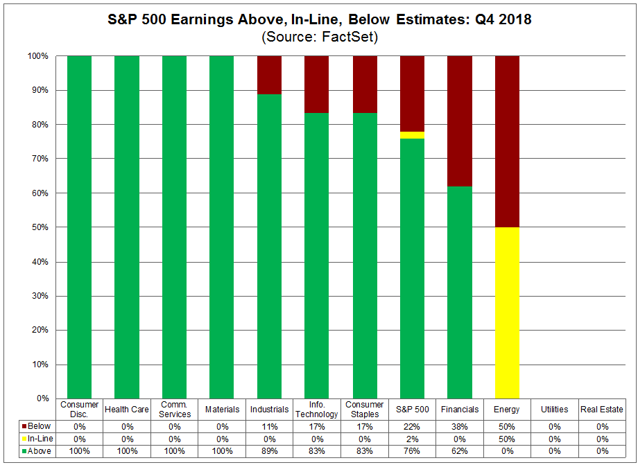 SP 500 Earnings Aboe Inline and Belo Estimates