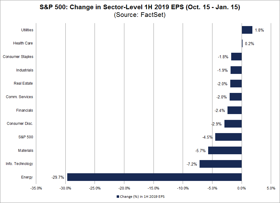 SP500 Change in the First Half of the Year EPS Sector Level