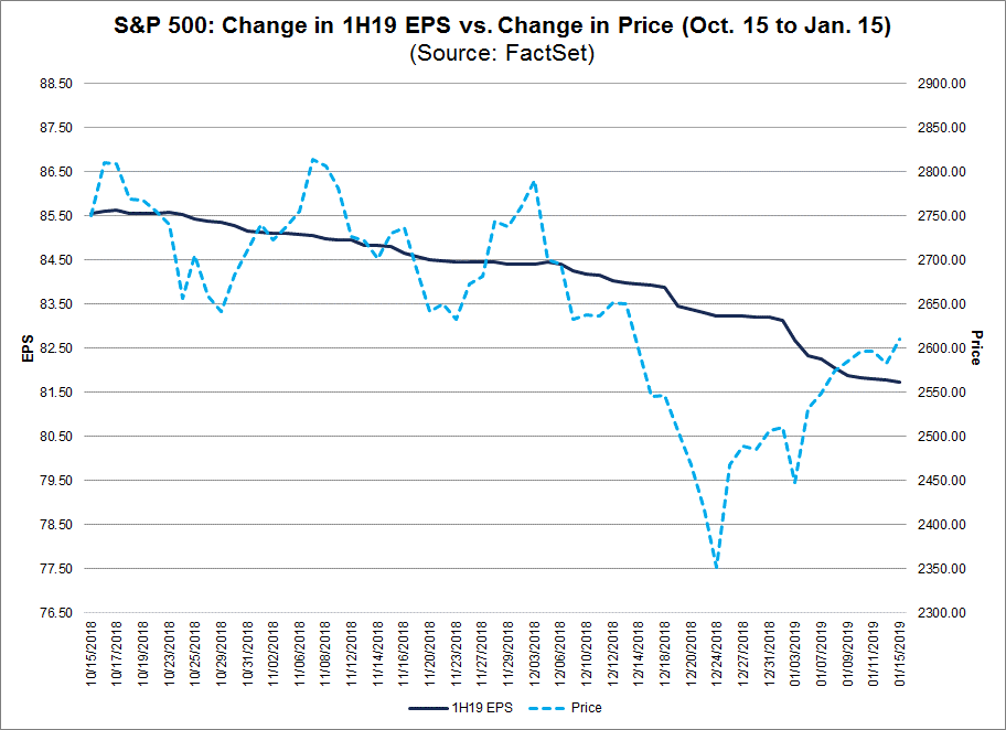 SP500 Change in the First Half of the Year EPS vs change of price