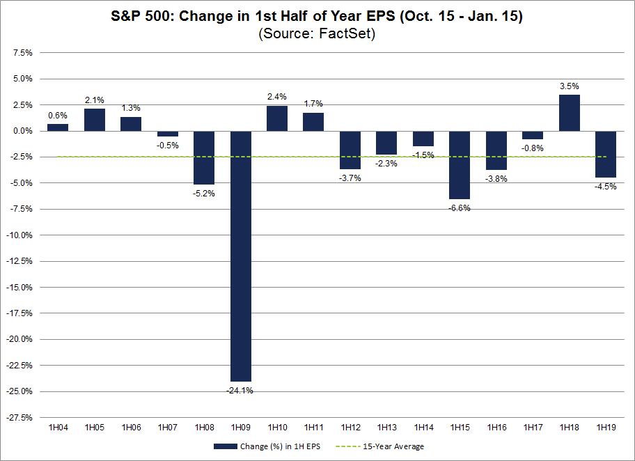 SP500 Change in the First Half of the Year EPS