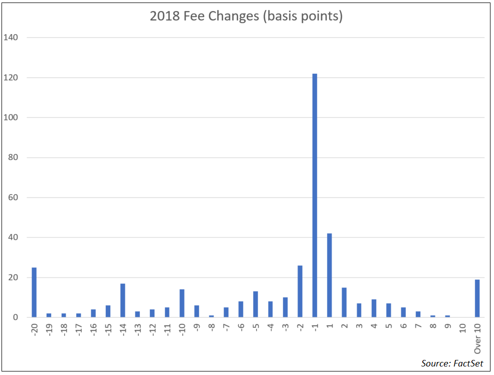 2018 Fee Changes