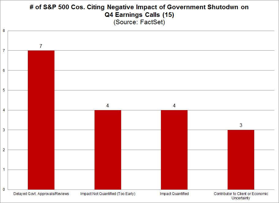 Citing Impact of the Shutdown Negative