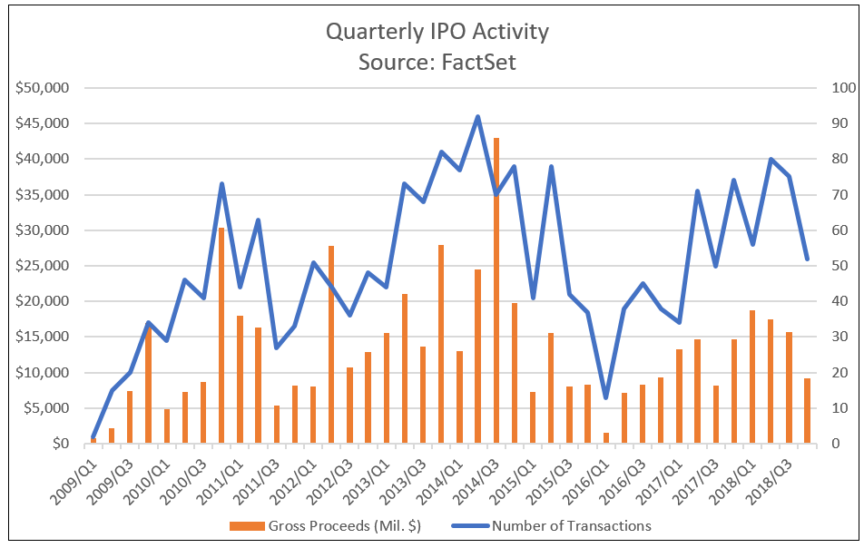 Quarterly IPO Activity