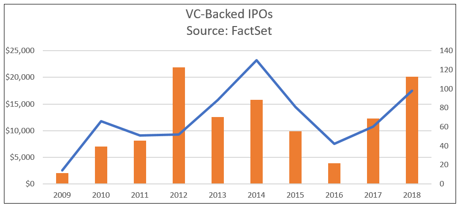 VC-Backed IPOs