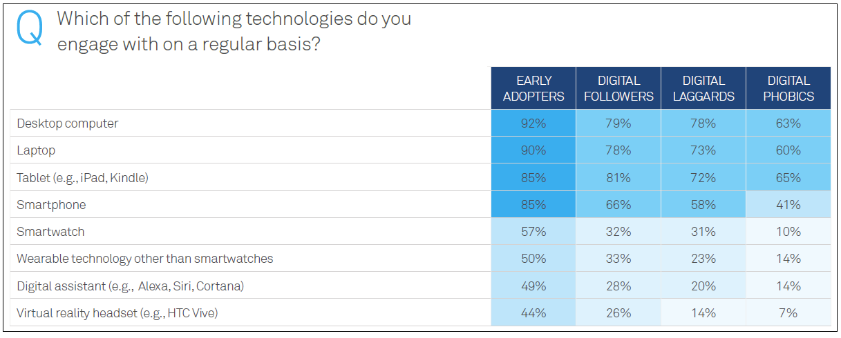 Which of these technologies do you engage with