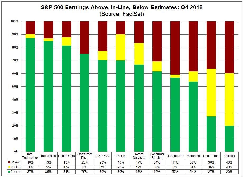 sp500-earnings-above-inline-below-estimates-q418