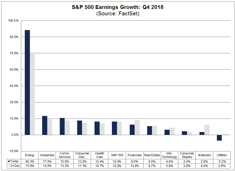 sp500-earnings-growth-q418