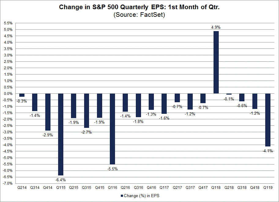 change in S&P 500 quarterly EPS - first month of quarter