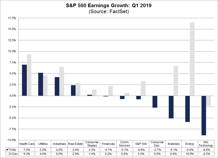 S&P 500 earnings growth for q1 2019