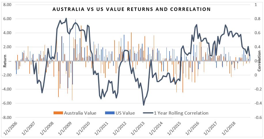 Australlia Vs US value returns correlation