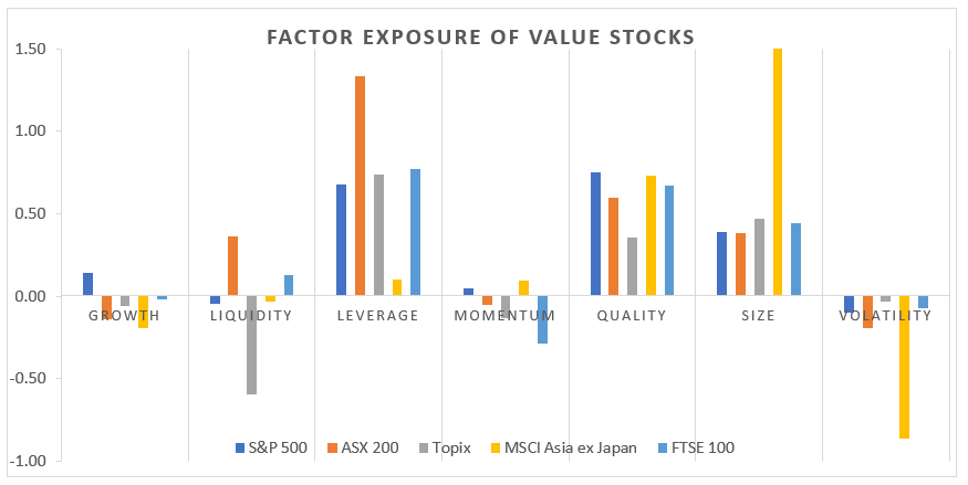 Factor Exposure of Value Stocks