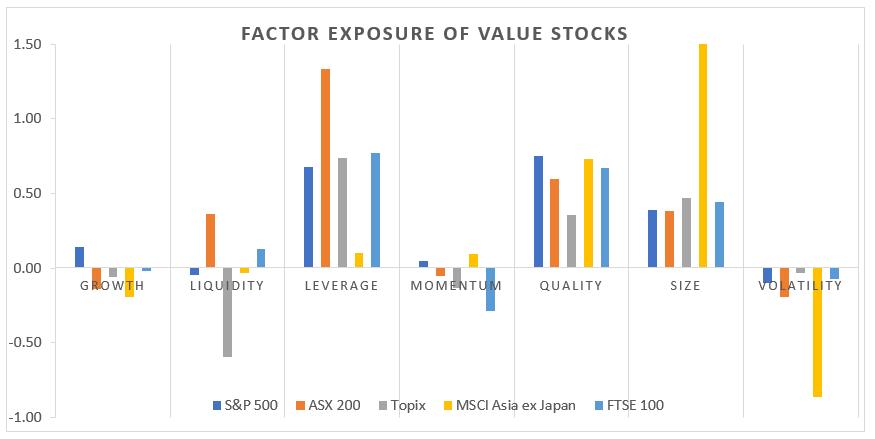 Factor Exposure of Value Stocks