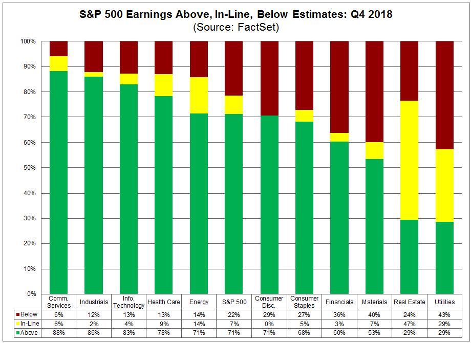 Above, in-line, below estimates