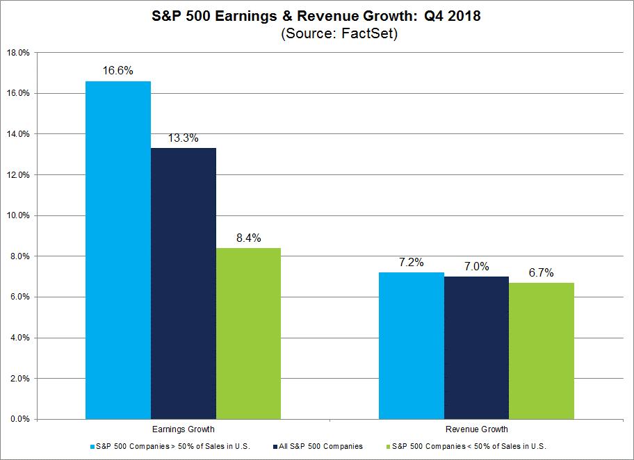 Earnings+RevenueGrowth